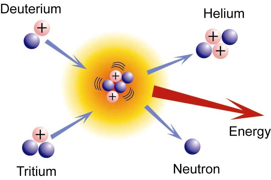 kernfusion energiewacht energie vergelijken